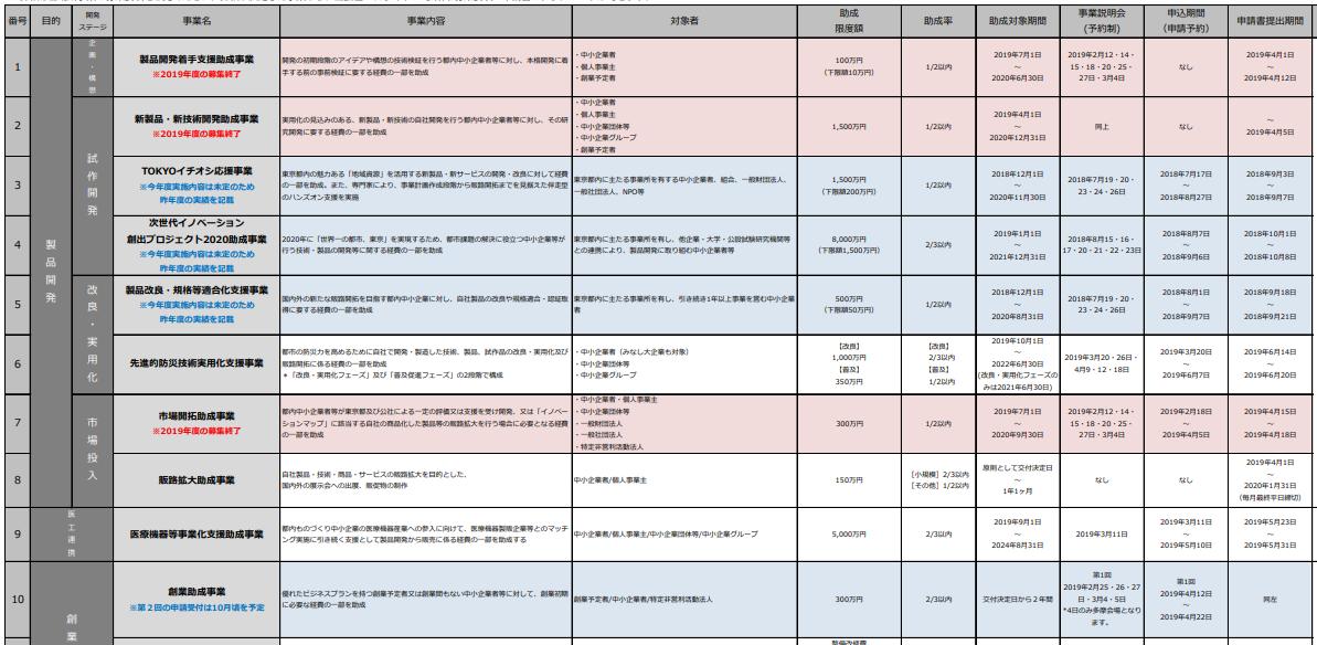 【東京】東京都中小企業振興公社の助成金事業一覧